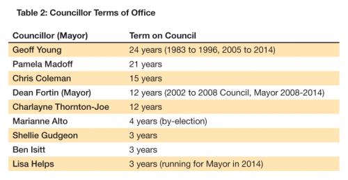 Table2-Victoria-Election-2014-Fernwood-NRG