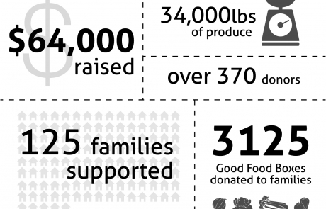 Gift of Good Food Infographic 2017