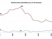 Grants vs Donations Fernwood NRG
