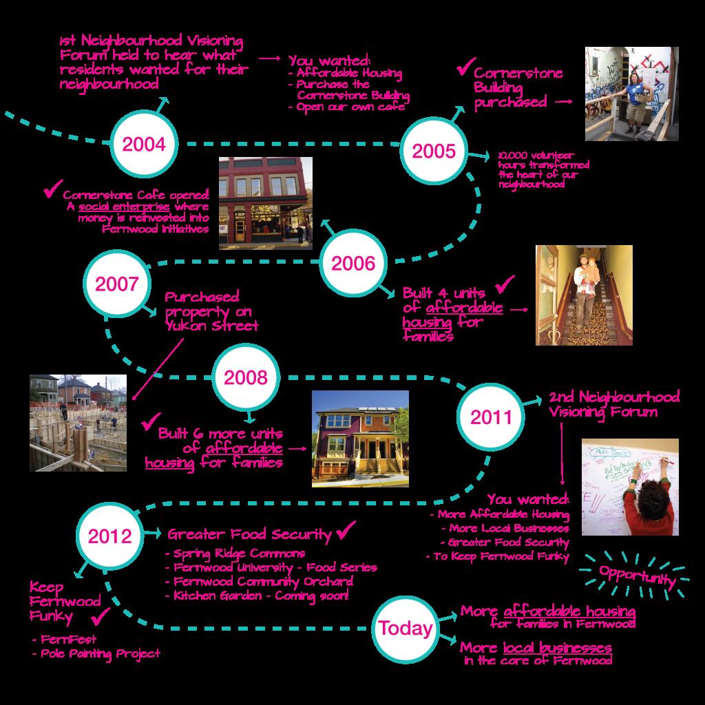 Fernwood Infographic RGB